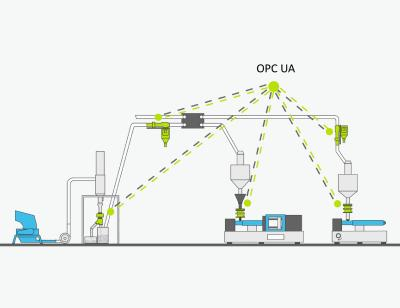In der Kunststoffindustrie können Spritzgießmaschinen und Peripheriegeräte wie Metall-Separatoren, über die OPC UA Plattform miteinander kommunizieren / Grafik: Sesotec GmbH