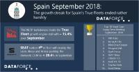 Spain's True Fleet growth streak ends rather abruptly