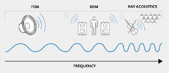Durch die Kombination von Boundary Elemente, Finite Elemente und Strahlungsakustikanalyse in einer multiphysikalischen Modellierungsumgebung bietet COMSOL 5.3a beispiellose Akustik-Modellierungsmöglichkeiten.