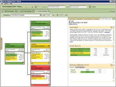 Actuate Performancesoft Track Dashboard - Scorecards visualisieren den Stand der Aktivitäten mit Leistungsindikatoren