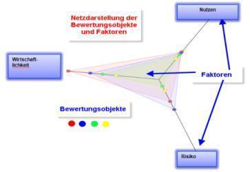 Visualisierung von Bewertungen in unterschiedlichen grafischen Darstellungen