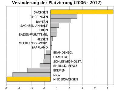 Berufsstart-Bundesland-Ranking