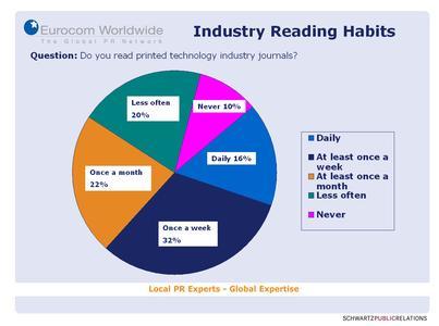 70% der Befragten im Technologiebereich lesen regelmäßig Branchenzeitschriften.