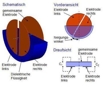 Schematische Elektrodenanordnung und Funktionsprinzip