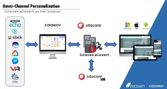 Schaubild Cognigy for Sitecore
