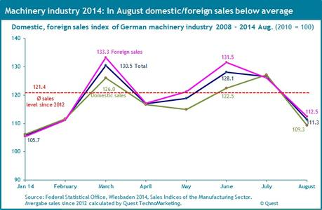 Drop in domestic and foreign sales of the German machinery industry 2014
