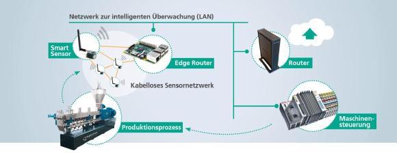 Das von Wissenschaftlern des Fraunhofer LBF am Beispiel eines Doppelschneckenextruders entwickelte Überwachungs- und Optimierungssystem besteht aus intelligenten Sensoren mit integrierter Sensordatenvorverarbeitung sowie einem multifunktionalen Gateway zur Datenaufbereitung und Prozessrückwirkung, Graphik: Fraunhofer LBF