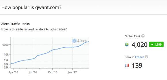 Zeitgleich hat auch die Suchmaschine Qwant an Traffic zugenommen