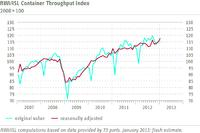 RWI/ISL Container Throughput Index January