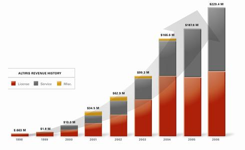 Altiris: Umsatzwachstum seit 1998