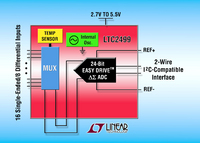 I2C, 24-Bit, 16-Channel Delta-Sigma ADC with Easy-Drive Input Current Cancellation Includes High-Accuracy Temperature Sensor