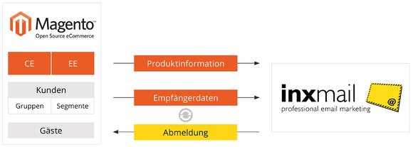 Funktionsweise der Magento-Integration