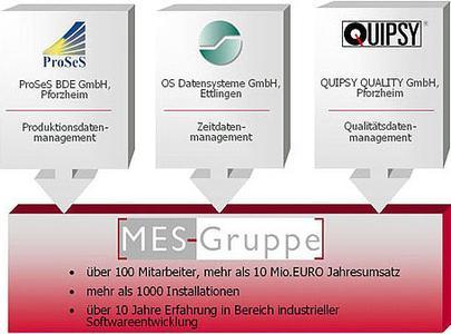 MES-Systeme für die Kunststoffbranche
