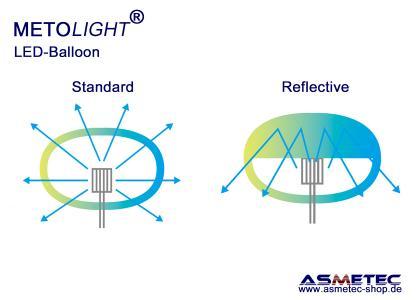 METOLIGHT LED-Ballon-Leuchten - Hüllen