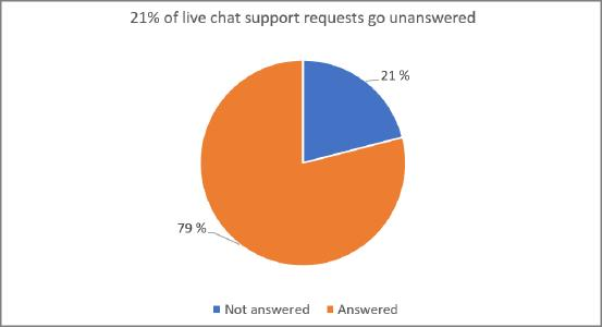 Chat request