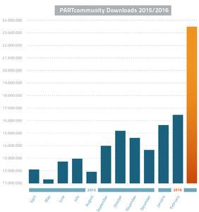eCATdownloadstatistik Balkendiagramm