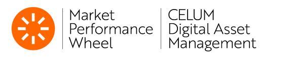 CELUM auch 2018 als Leader für Media Asset Management ausgewiesen