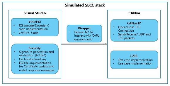 Figure 6: SECC stack