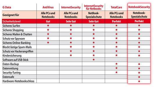 Überblick: G Data Sicherheitslösungen