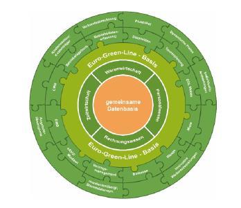 Euro Green Line - Die Software der Abfallwirtschaft