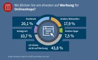 G DATA: Vier von zehn Deutschen klicken nicht auf Onlinewerbung