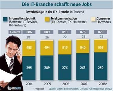 Hightech-Firmen schaffen neue Jobs