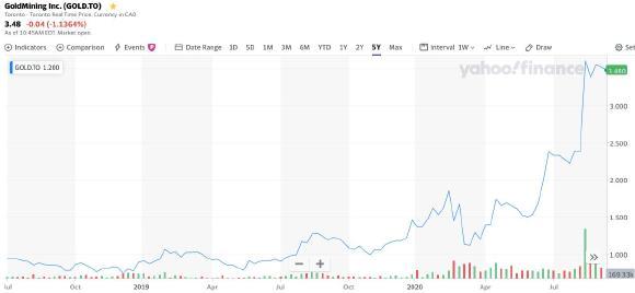 GoldMining mit Mega-Performance! Aber es geht noch weiter! Analysten-Kursziele liegen deutlich höher!  / Quelle: ca.yahoo.com