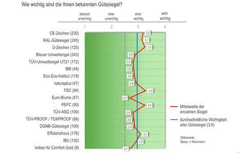 Die wichtigsten Gütesiegel für Architekten und Planer: CE-Zeichen, RAL-Gütesiegel, FSC und PEFC (Quelle: Heinze Marktforschung)