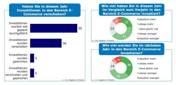 Investitionen in den E-Commerce