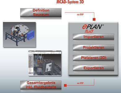 Das Fluid Know-how kann durch die Integration in den 3D-Workflow optimal genutzt werden