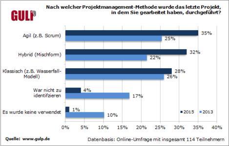 """GULP-Umfrage und Marktstudie zeigen: Agiles und hybrides Projekt-Management lösen """"Wasserfall"""" und Co ab"""