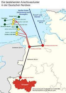 Anschlusscluster in der Deutschen Nordsee