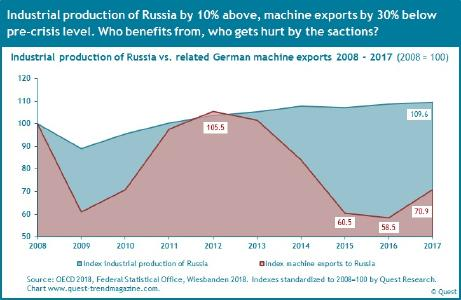 German export shares of machines to Russia and its industrial production