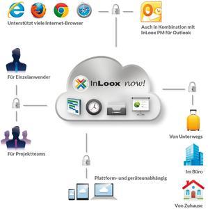 InLoox now! ist plattform- und geräteunabhängig, und unterstützt alle gängigen Internet-Browser. Zudem kann man projekt-, standort- und abteilungsübergreifend von jedem beliebigen Ort mit Internetanschluss zusammenarbeiten