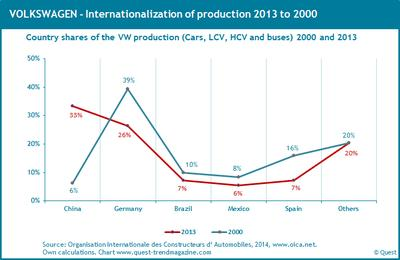 The dramatic internationalization of automobile production – new Quest report