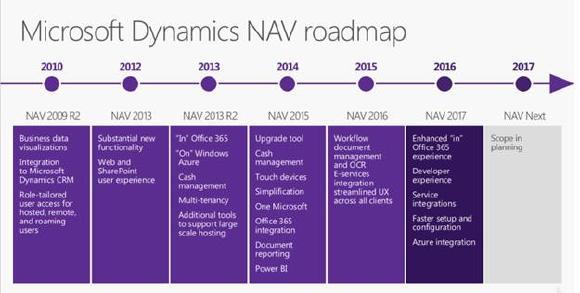 Offizielle Roadmap von Dynamics NAV (Quelle Microsoft)