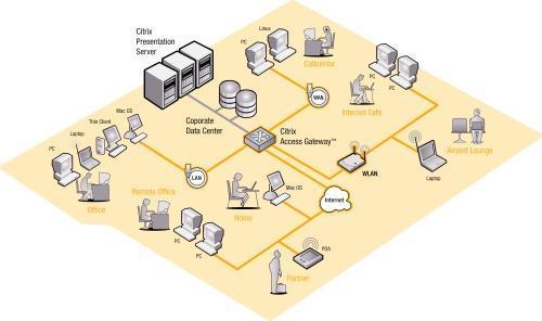 """""""BusinessOnDemand"""" und der technische Hintergrund (OnDemand Lösung mit CITRIX-Technologie)"""