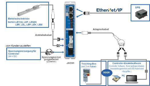 Neuer Schrittmotor-Controller von SMC: Volle Kontrolle per Plug & Play