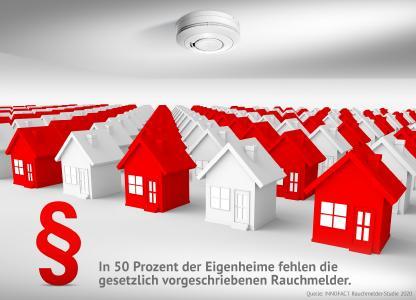 Die Hälfte der deutschen Eigenheime ist nicht ausreichend mit Rauchwarnmeldern ausgestattet.