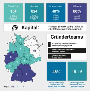 Top 50 Start-ups: Innovationen made in Germany