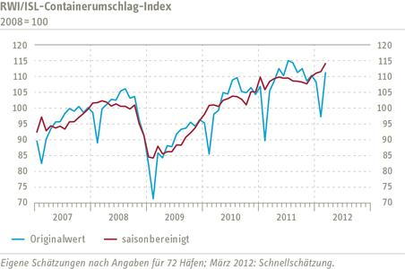Container Throughput Index March 2012