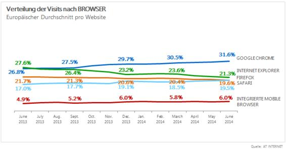 AT Internet Browserbarometer_1.png