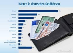 Bonusprogramme - PAYBACK ist die drittwichtigste Karte in deutschen Geldbörsen