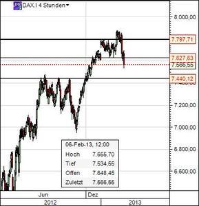 Dax Chart 6.2.13