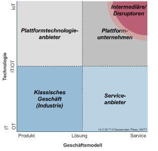 Das Geschäftsmodell-Technologie-Portfolio (Quelle: Gausemeier/Plass)