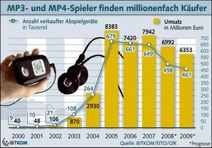 MP3-Player feiert zehnjährigen Geburtstag