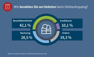 G DATA: Beliebteste Zahlungsweise beim Onlineshopping sind Bezahldienstleister