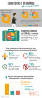 Erhöhte Projektperformance durch Enterprise Mobility