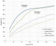 Abb. 2: Bemessungsvorteil durch Feuerverzinken: Das Diagramm zeigt den Unterschied in Abhängigkeit des Faktors ksn*Am/V (Abschattungsfaktor*Profilfaktor) im Falle eines Normbrands nach der Einheits-Temperaturzeitkurve