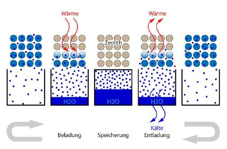 Storage process in zeolite-water system / © Fraunhofer ICT